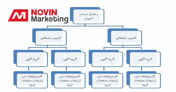 SEM بازاریابی در موتورهای جستجو - ساختار حساب ادوردز