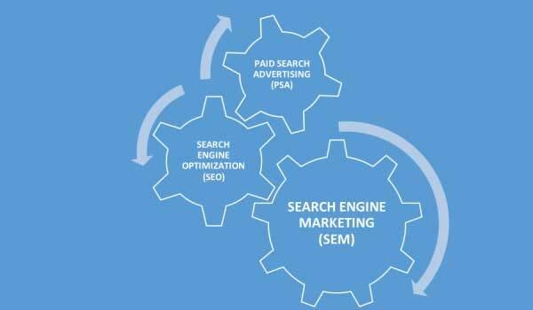 SEM بازاریابی در موتورهای جستجو - ارتباط و تفاوت SEM با SEO چیست؟