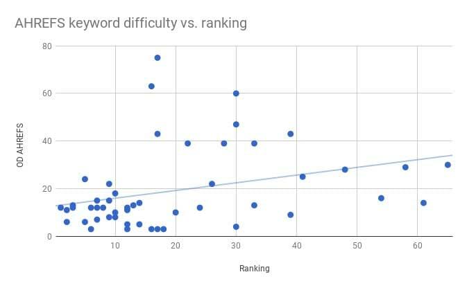 سختی کلمات کلیدی