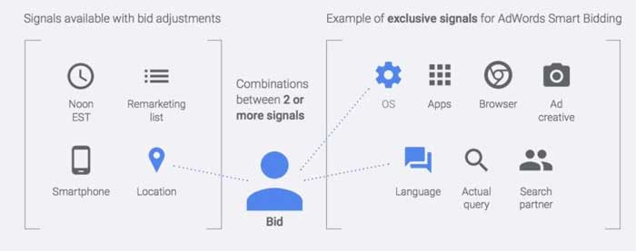 [تصویر:  Automated_Bidding_Signals_from_Google-800x317.jpg]