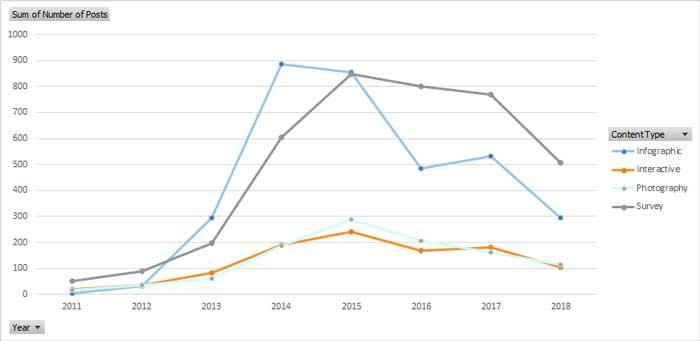 اینفوگرافیک - مقایسه اینفوگرافیک با سایر فرمتهای تولید محتوا