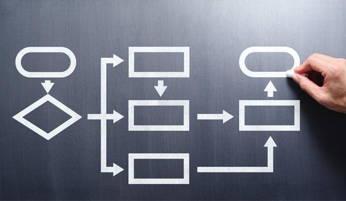 یادگیری الگوریتم - توصیههایی برای به حداقل رساندن اثرات دوره یادگیری