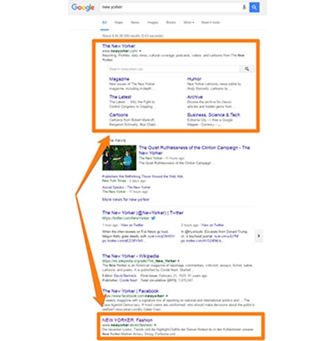 سایت لینک در SERP - رتبه یک در نام تجاری