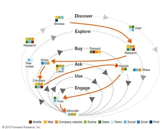 سفر مشتری - مسیر تصمیمگیری خریدار