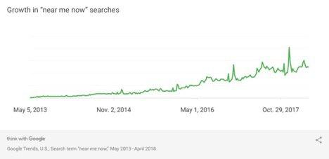 بازاریابی گوگل ادز -راهبردهای بازاریابی گوگل