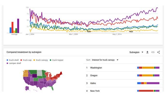 افزونه های گوگل کروم برای سئو - Google Trends