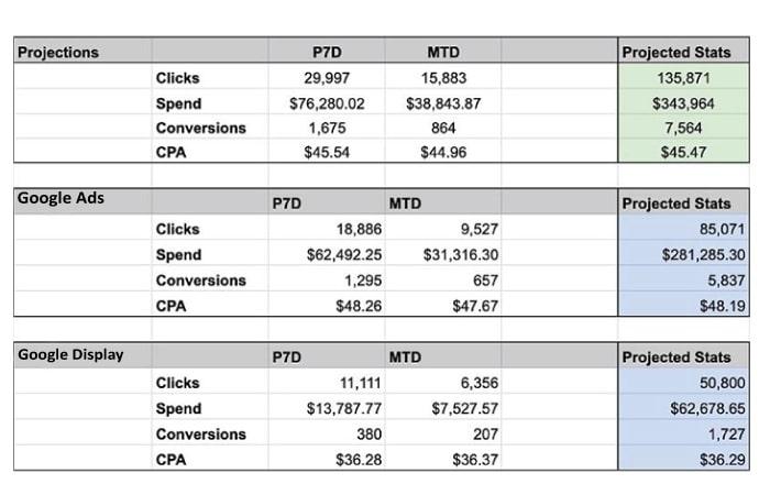 مدیریت بودجه گوگل ادز