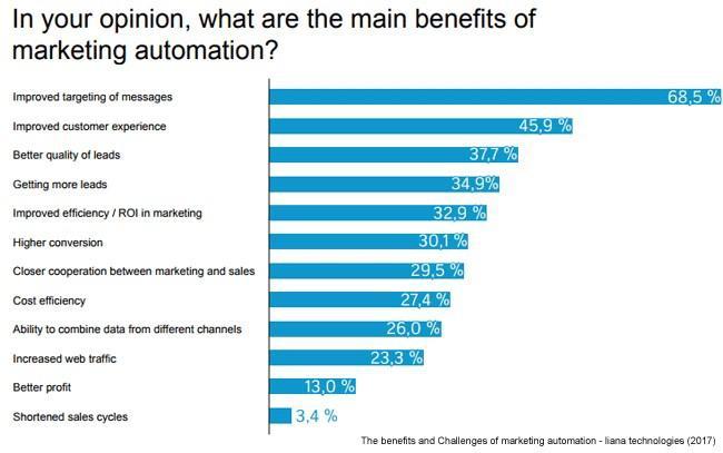 بهترین استراتژی های بازاریابی