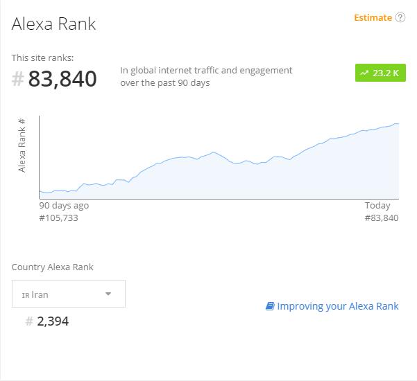 کاهش رتبه الکسا - alexa rank