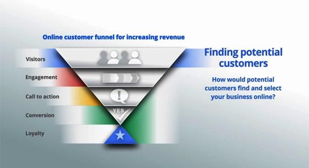 کاهش هزینه گوگل ادوردز - مشتریان احتمالی خود را بشناسید