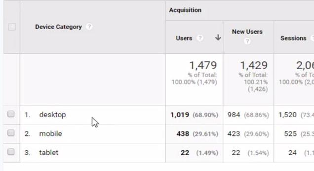 کاهش هزینه گوگل ادوردز - آمار کاربران دسکتاپ و موبایل