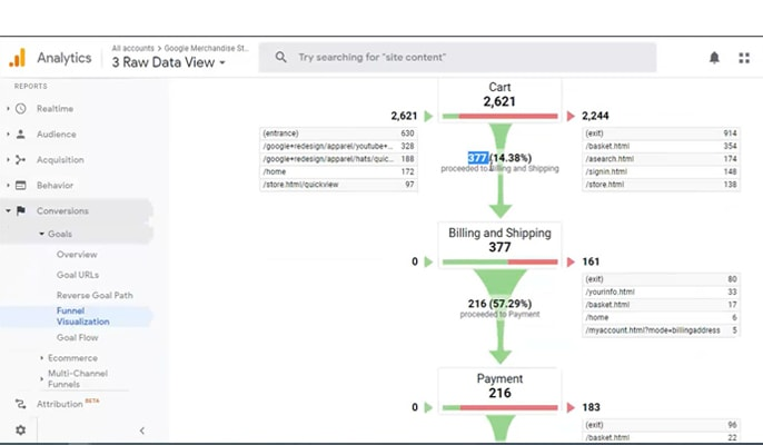 فایده Enhanced Ecommerce - دسترسی به تمام ترافیک سایت