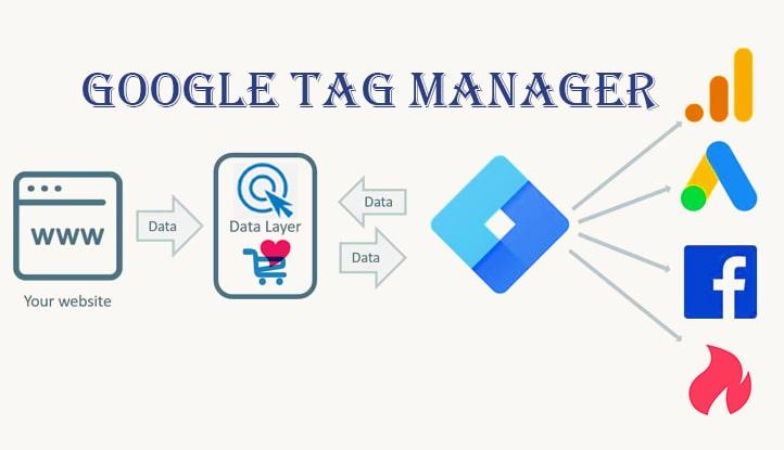 گوگل تگ منیجر چیست؛ آموزش تصویری مراحل نصب آن