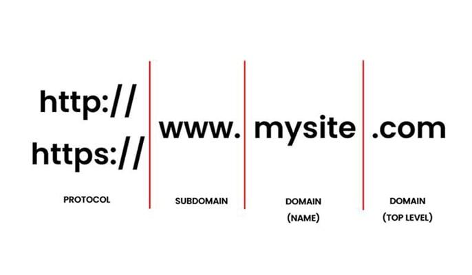 ثبت سایت در سرچ کنسول - URL prefix