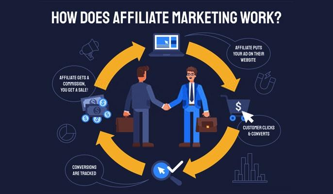 افیلیت مارکتینگ Affiliate marketing - انواع برنامههای افیلیت مارکتینگ