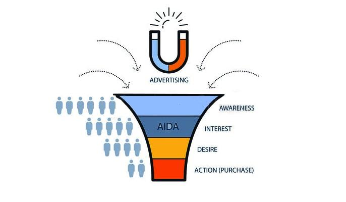 قیف بازاریابی مدل AIDA