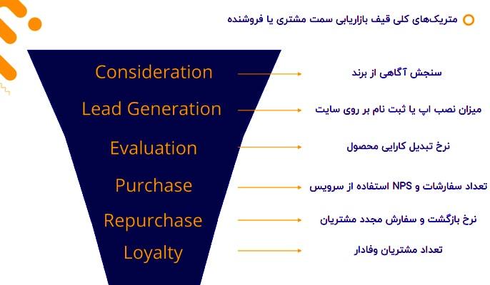 متریک های کلی قیف بازاریابی