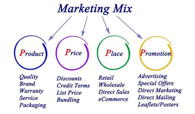 آمیخته بازاریابی چیست - دومین P: قیمت (Price)
