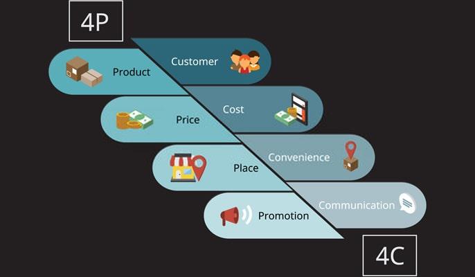 آمیخته بازاریابی چیست - آمیخته بازاریابی 4c چیست؟