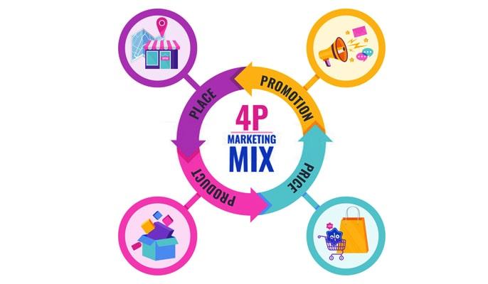 آمیخته بازاریابی چیست - آمیخته بازاریابی 4p چیست؟